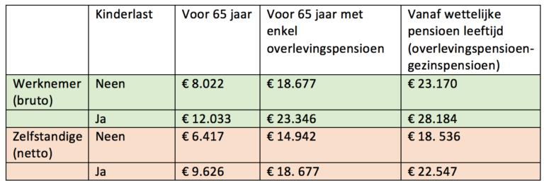 Hoeveel mag gepensioneerde bijverdienen