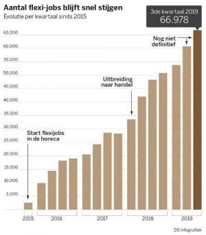 Flexi-jobs verdubbeld